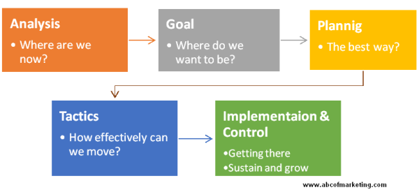 Simple Marketing Management