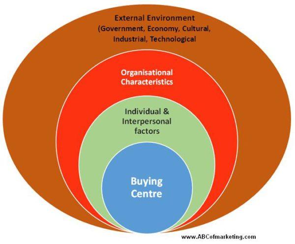 factors for effective marketing strategies