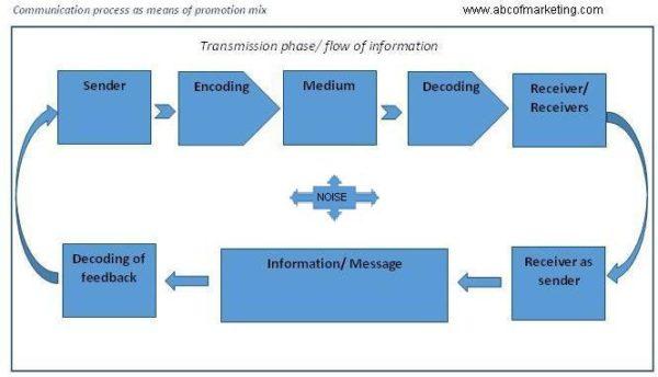communication-process-as-means-of-promotionmix