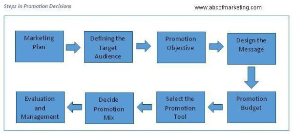 Steps in Promotion Decisions