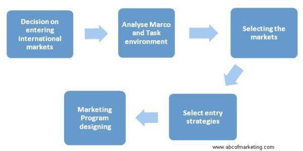 Major Decisions in International Marketing