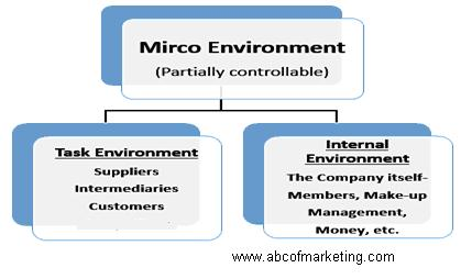 Micro environmental bases for International markets