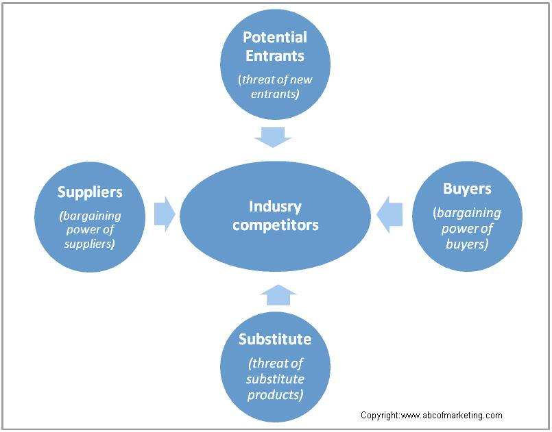 Handling competition in marketing for Porter 5 forces