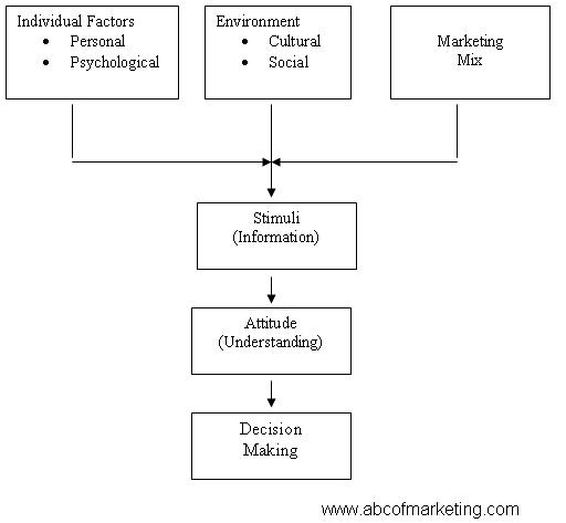 A Model Of Consumer Decision making Process