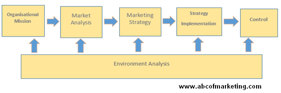 marketing as a management process The management process through which goods and services move from concept to the customer it includes the coordination of four elements called the 4 p's of marketing: (1) identification, selection and development of a product .