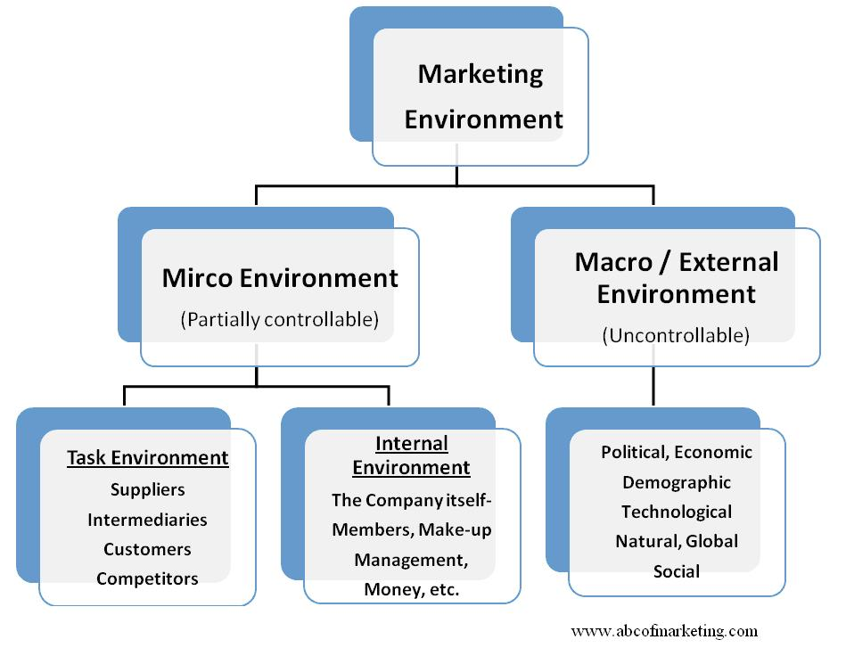 the macro enviroment The influence of micro and macro environment components on trade companies in romania 329 special issue december 2013 substantiate policy objectives marketing.