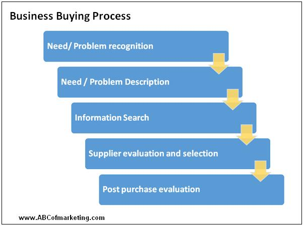 business processes involved in the purchase Business process guidelines  historically underutilized business program ( hub) hub program  purchasing emergency purchases procurement card.