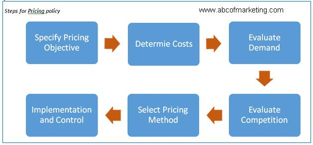 Chapter 9: Pricing Policy Chapter 9 Pricing Policy